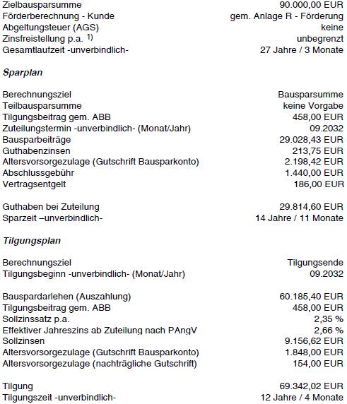 BHW Wohn Riester Anschlussfinanzierung