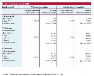 Wohnungsbauprämie Einkommensgrenzen 2018