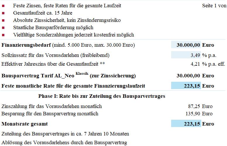 Alte Leipziger Blankodarlehen Vergleich zur Modernisierung