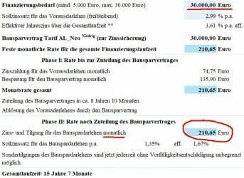 Alte Leipziger Modernisierung Darlehen über 30.000 Euro