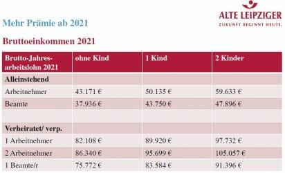 Bruttoeinkommen ab 2021 für die Wohnungsbauprämie
