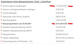 Bausparkasse Mainz Bausparvertrag für Kinder mit garantierter Rendite