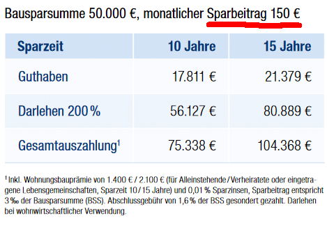 Bausparsumme 50.000 Euro im Tarif HausPlus