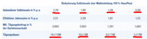Wahlzuteilung bei der Bausparkasse Mainz mit den Sollzinsen für das Bauspardarlehen