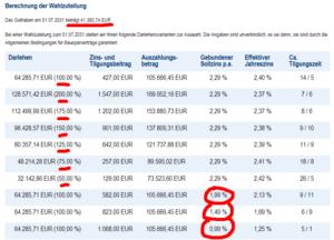 4 verschiedene Sollzinssätze bei der Bausparkasse Mainz bei Zuteilung