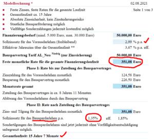 Modernisierungsdarlehen bis 50.000 Euro