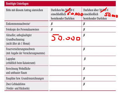 Blankodarlehensgrenze bis 50.000 Euro
